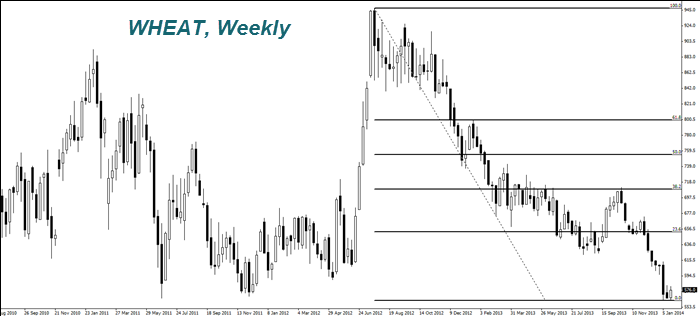 WHEAT, Weekly