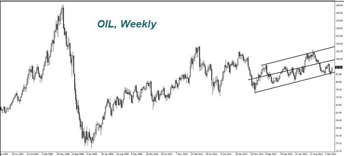 OIL, Weekly