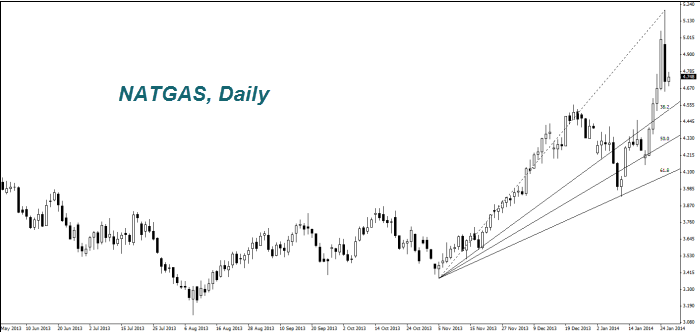 NATGAS, Daily