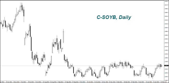 C-SOYB, Daily