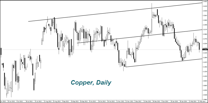 Copper, Daily