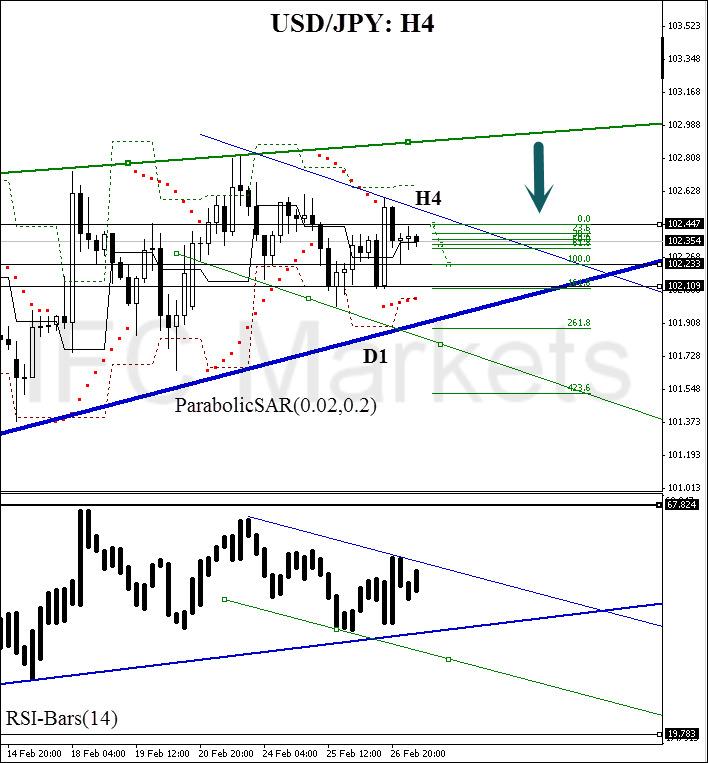USD/JPY: H4