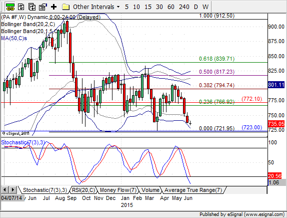 Palladium Trading At Lower Weekly Bollinger Bands