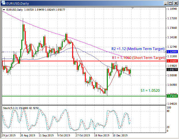 EURUSD Update, 1.12 target on break of the 1.1060
