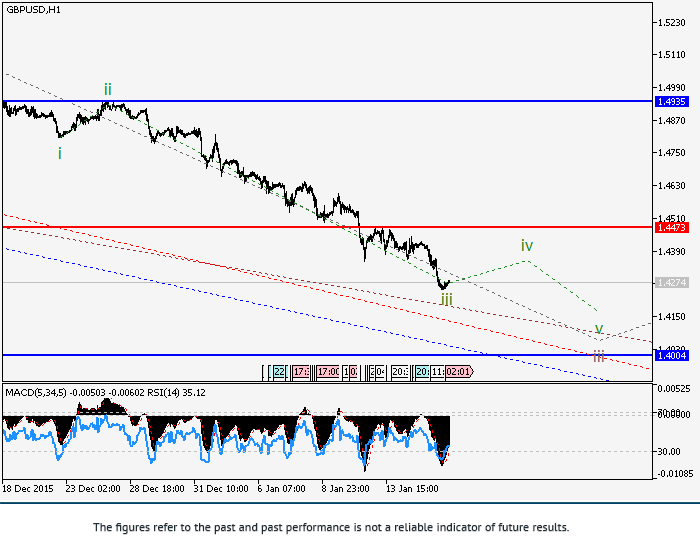 GBP/USD: The downward trend continues