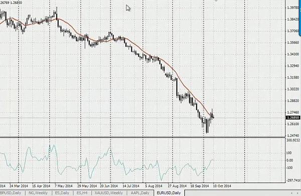 Best forex divergence indicator