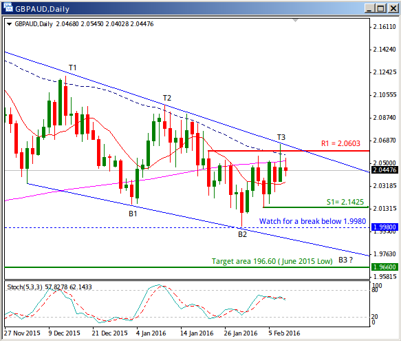 GBPAUD Update, Trades within the Downward Price Channel