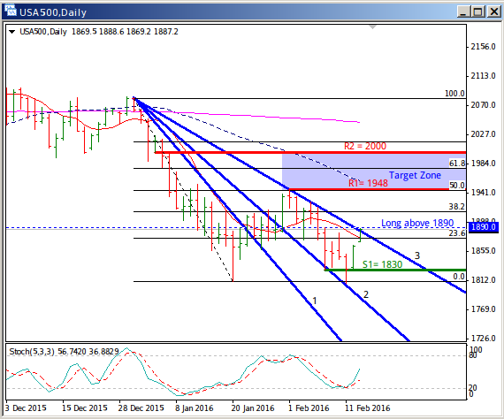 USA500: A Break above 1890 Could Restart Uptrend