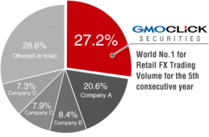 GMO CLICK is World No.1 for Retail FX Trading Volume in 2016