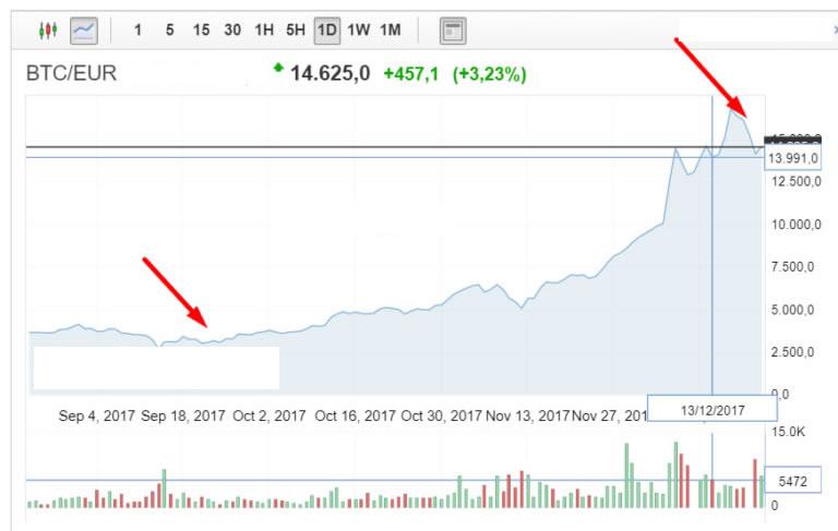 bitcoin trading 500