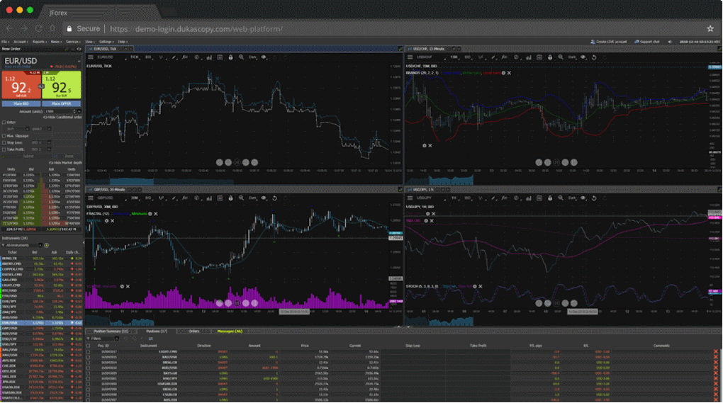 Top rated forex trading platforms
