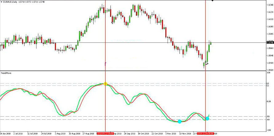 Forex Indicators Without Redrawing Forex Signals 2020 On Forex